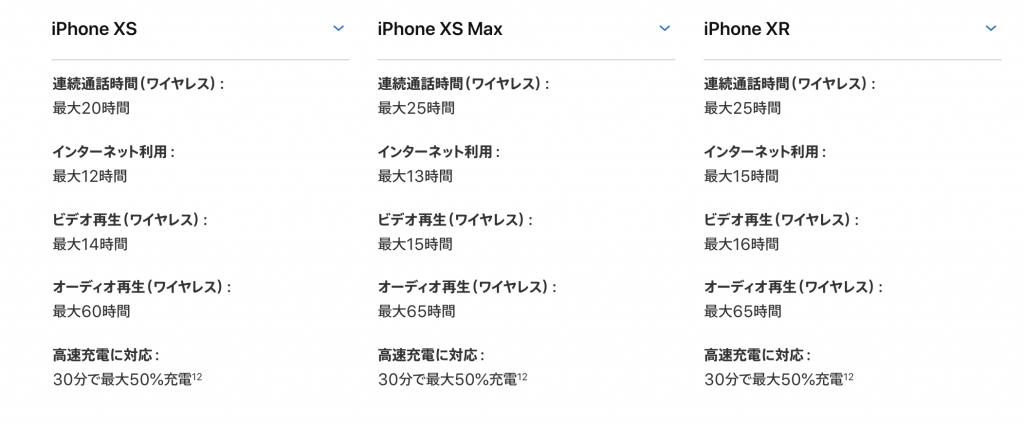 iPhone XR、XS、XS Maxのバッテリーの比較