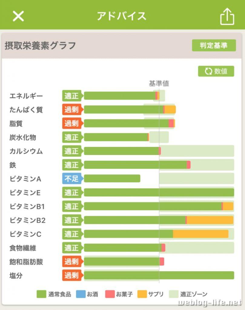摂取栄養素の数値表示