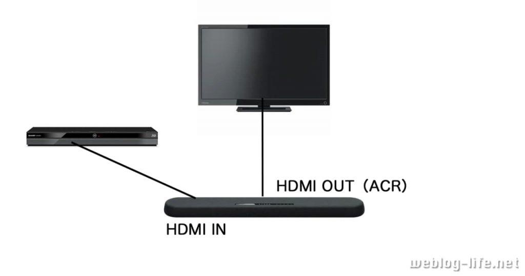YAS-108接続例(HDMI)